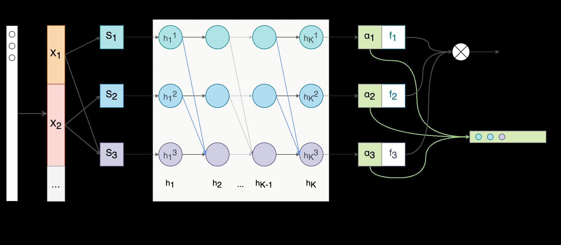 Interpretable Models architecture