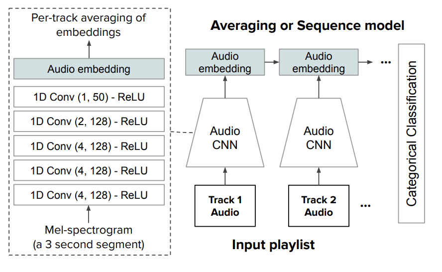 Diagram of audio embedding model