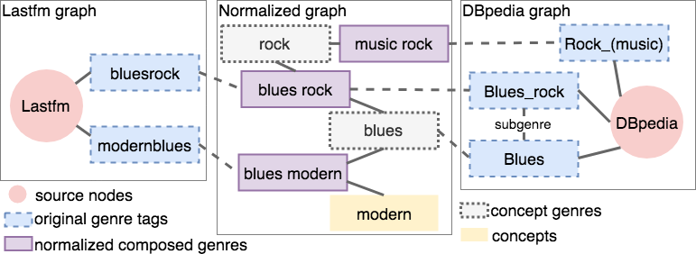 Graph Genre Mapping