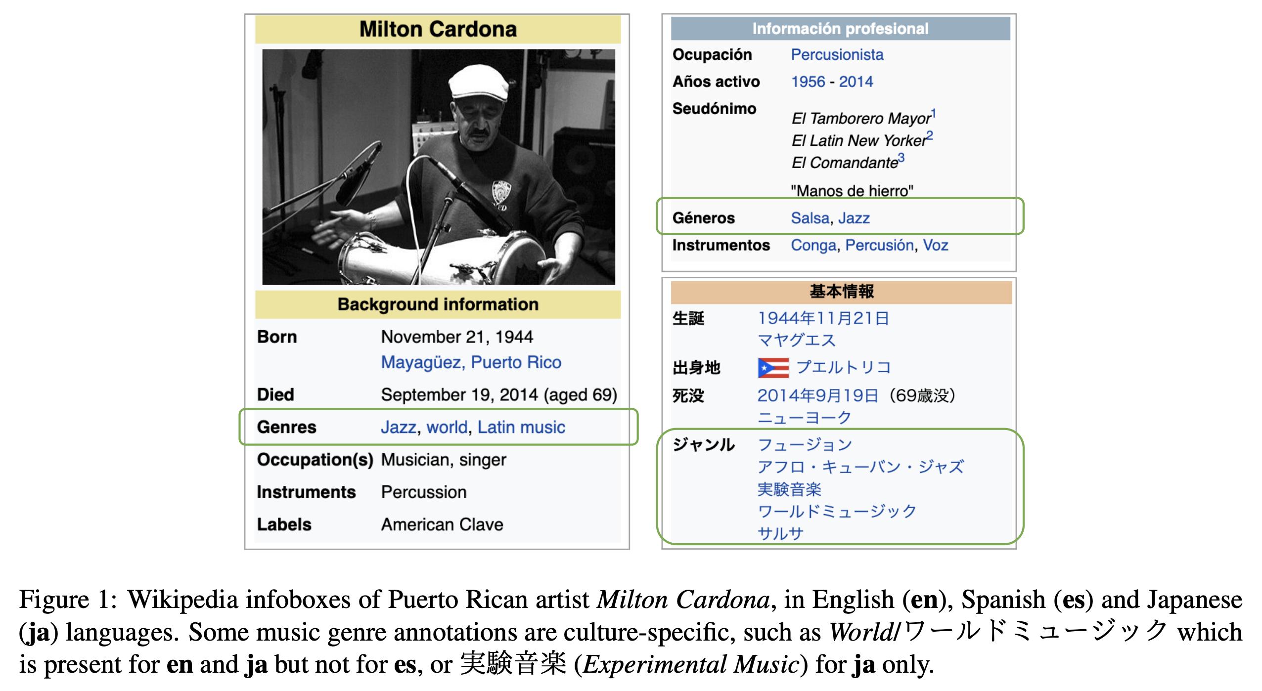 Wikipedia infoboxes of Puerto Rican artist Milton Cardona