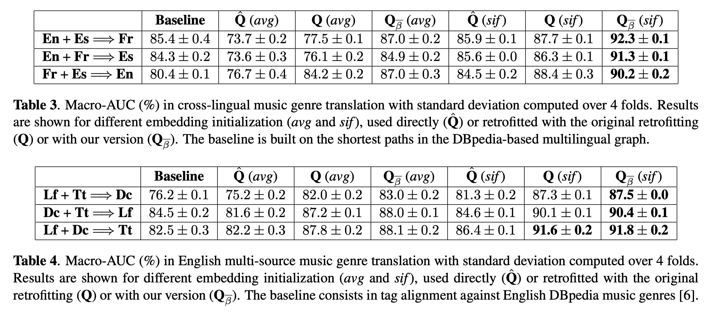 Macro-AUC scores in music genre translation