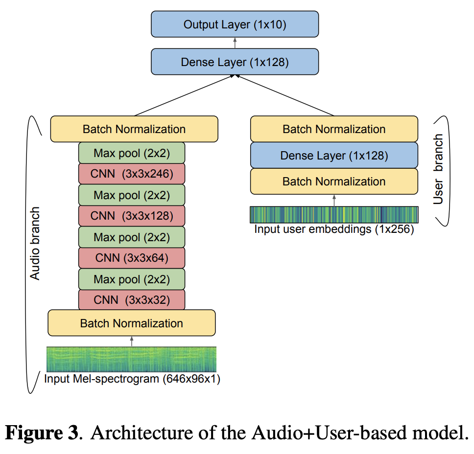 Architecture of the Audio+User-based model