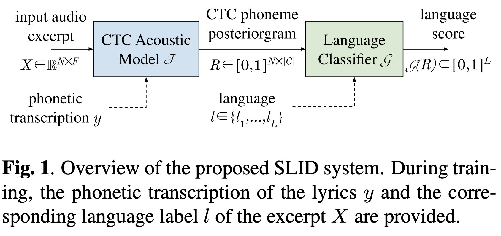 Overview of the proposed Singing Language Identification (SLID) system