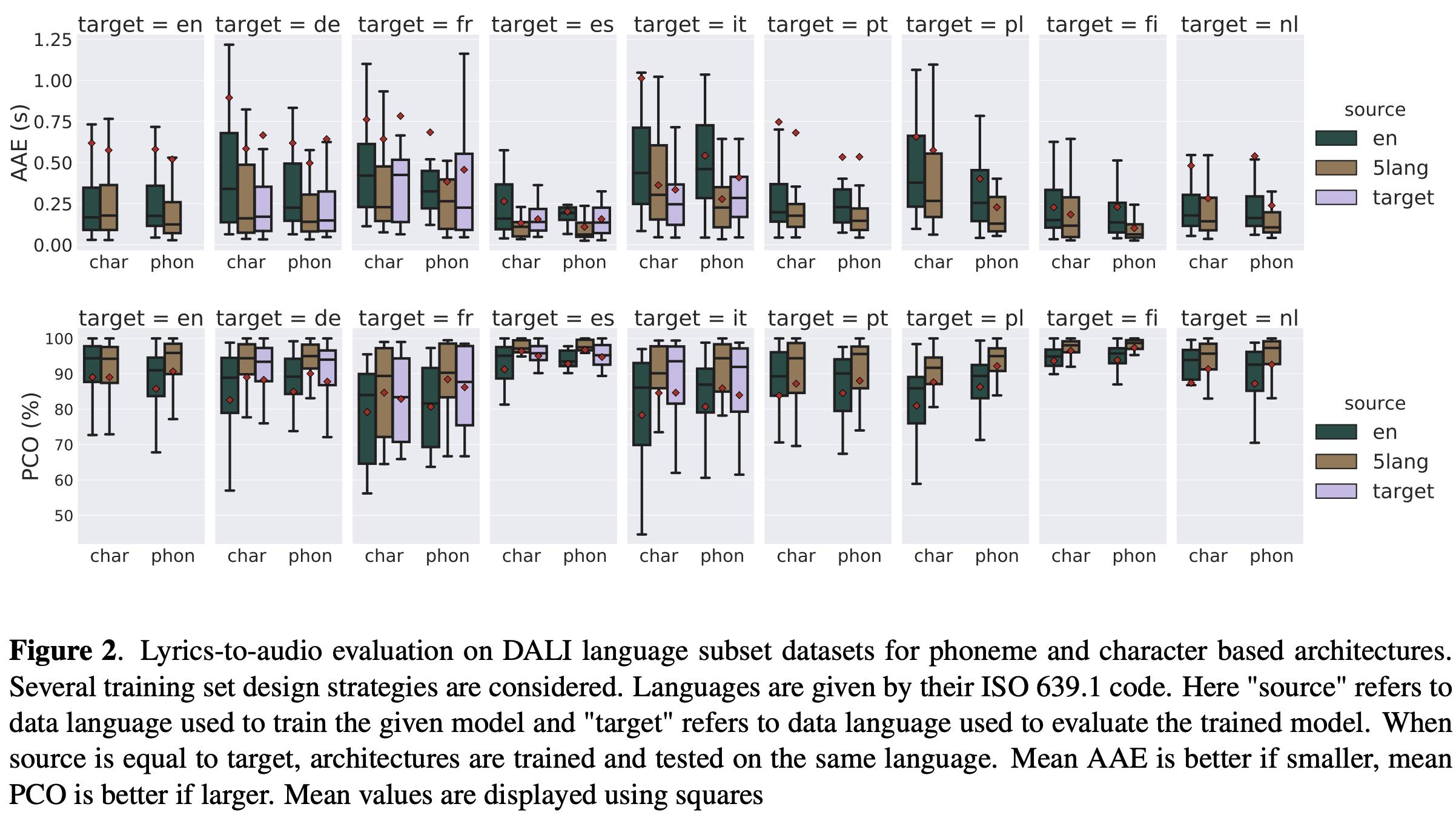 Lyrics-to-audio evaluation on DALI language subset datasets for phoneme and character based architectures